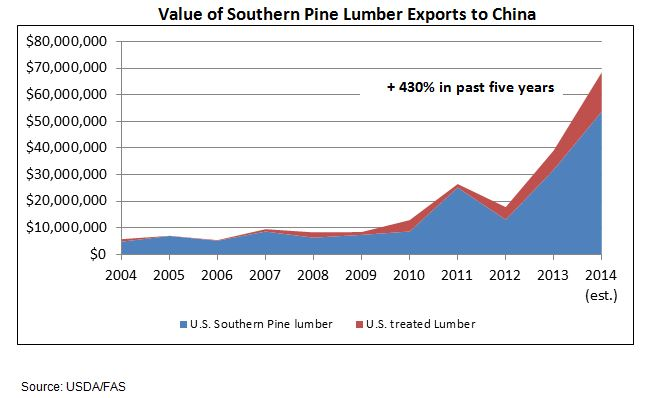 Southern Pine Lumber Exports to China Expand