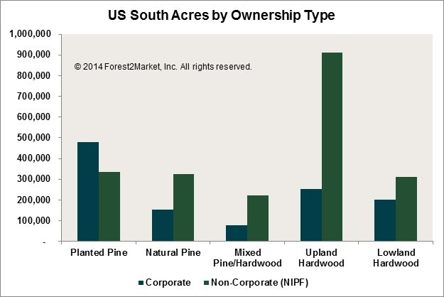 Wood Supply Sources in the US South