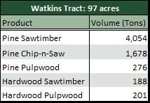 Timber Inventory Basics: The First Step in a Timber Harvest
