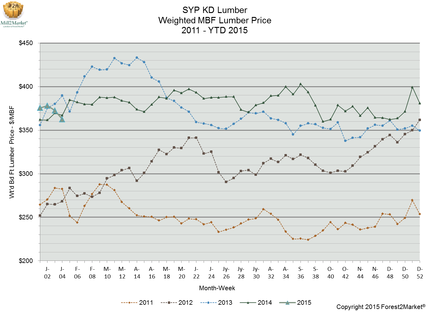 Southern Pine Lumber Price: January 2015