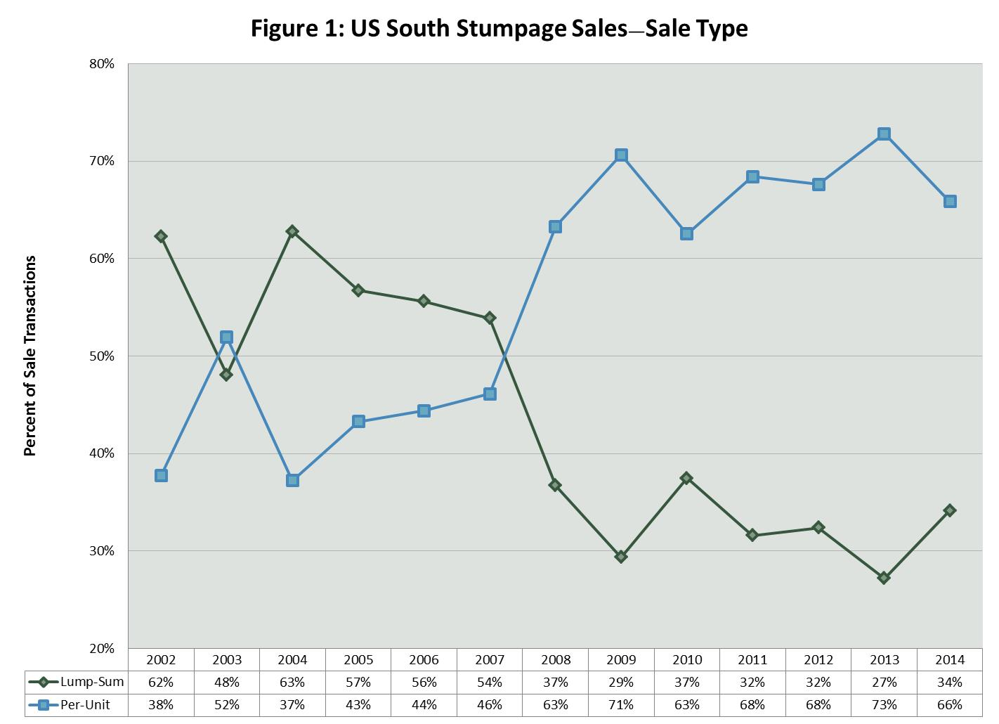 Stumpage Market Trends in the US South: Sale and Buyer Types