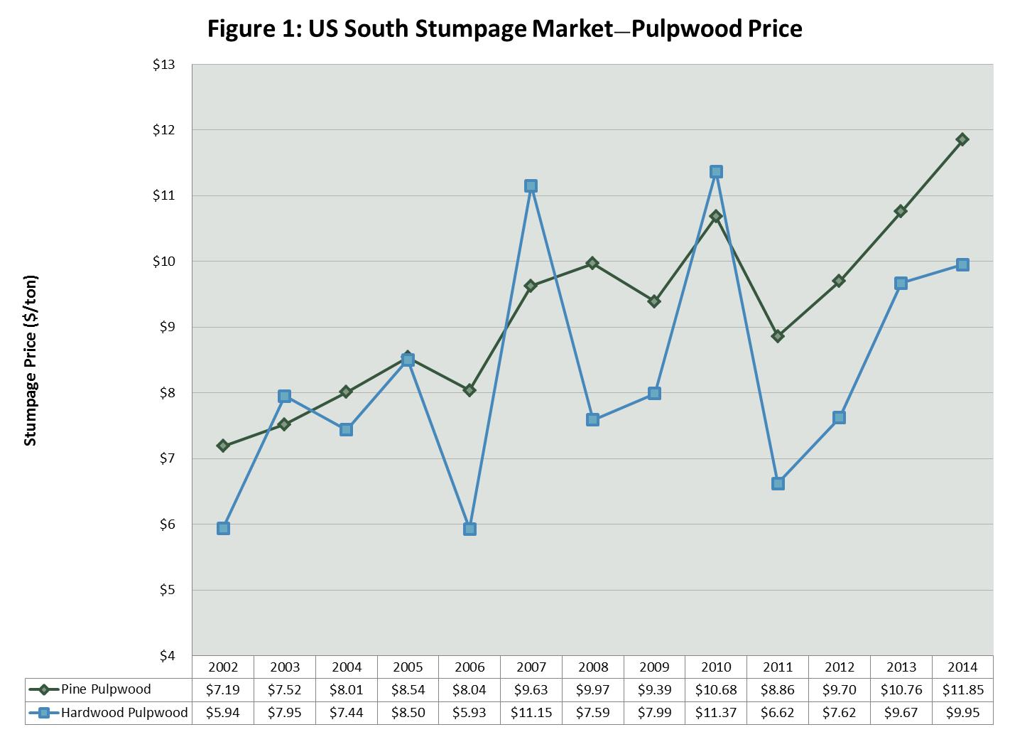 Stumpage Market Trends in the US South: Timber Prices