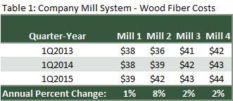 Solving the High(er) Wood Fiber Cost Problem