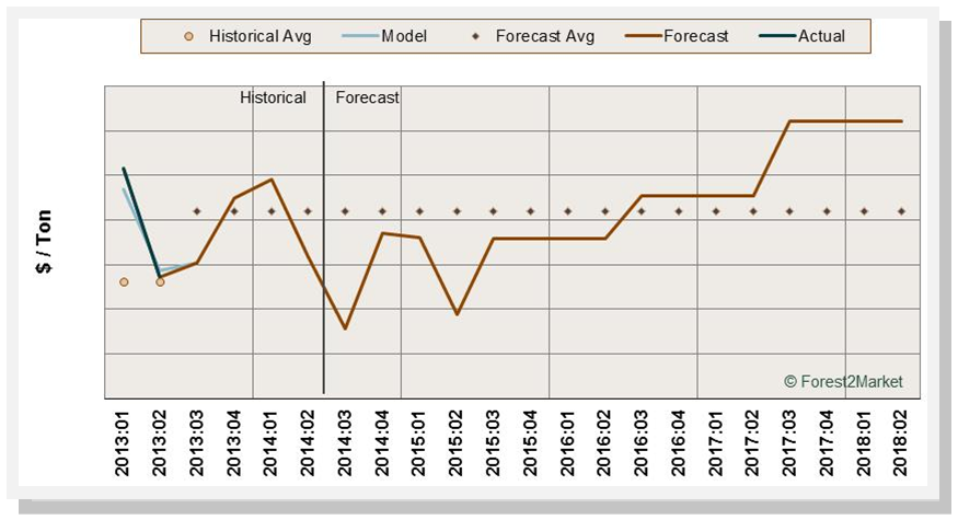 Data and Forecast Models: Saving Lives and Money