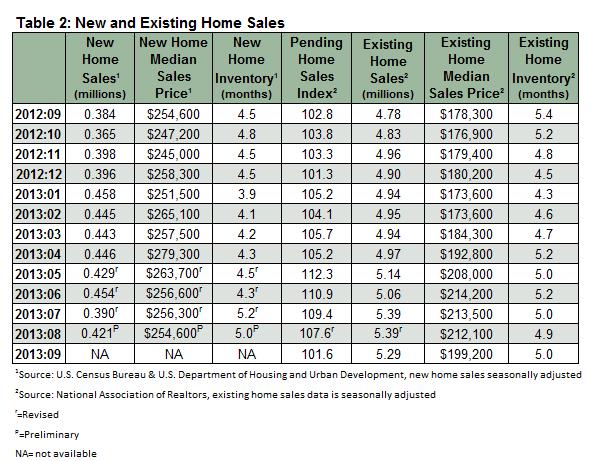 Housing_Market_November_Table_2.png
