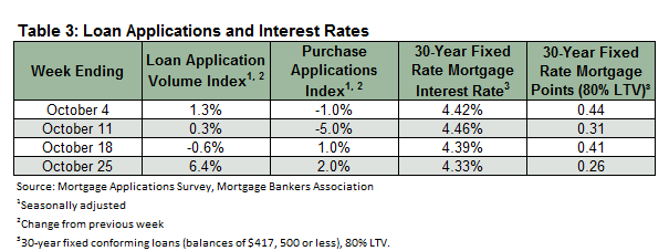 Housing_Market_November_Table_3.png