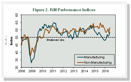 ISM_July_2016.png