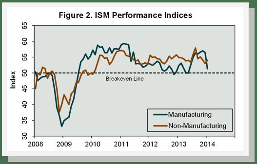 ISM_Performance_Indicies_Jan_2014.png