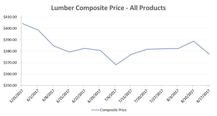 Lumber_Aug_1.png