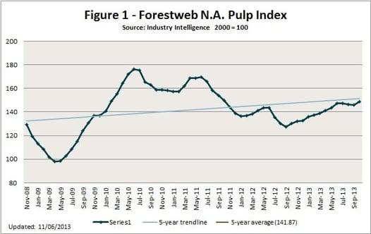 NA_Pulp_Index.jpg