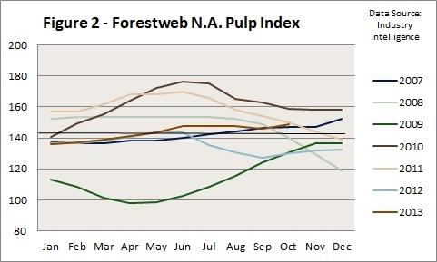 NA_Pulp_Index_2007-2013.jpg