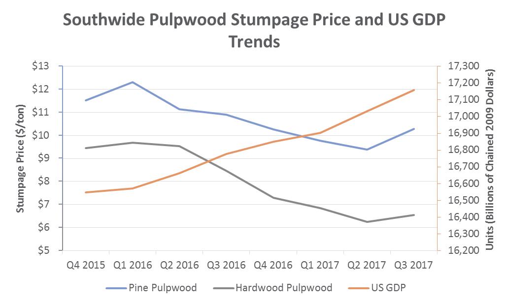 Pulpwood_Nov_2017.png