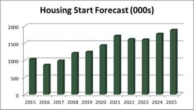 housing_June_15