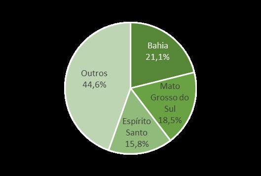 Brazil_Celulose2