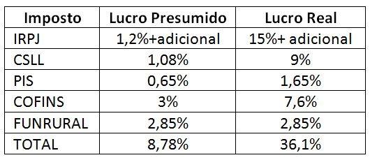 Brazil_Taxes