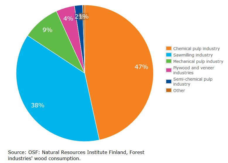 Finland_Sector