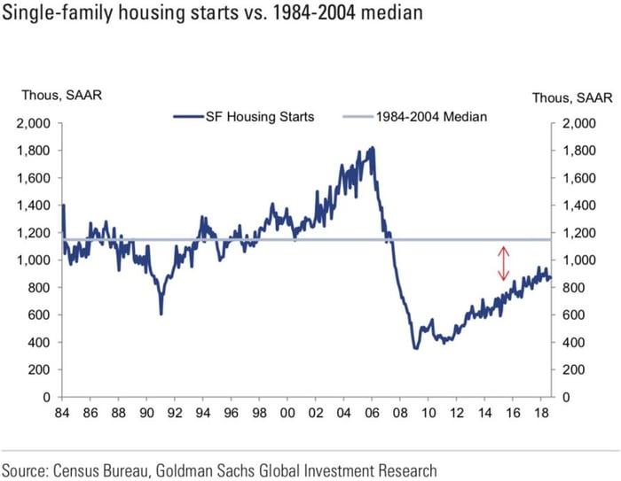GS_Housing