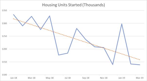 Housing_Apr_2019