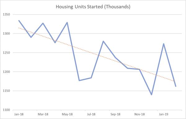 Housing_Starts_Feb_2019