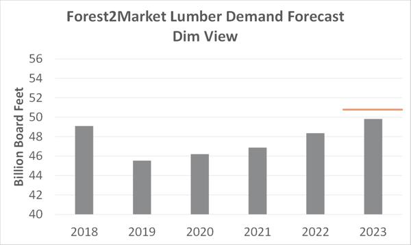 Lumber_Forecast_2