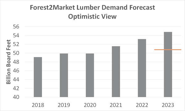 Lumber_Forecast_3