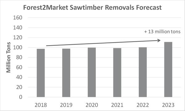 Lumber_Forecast_4
