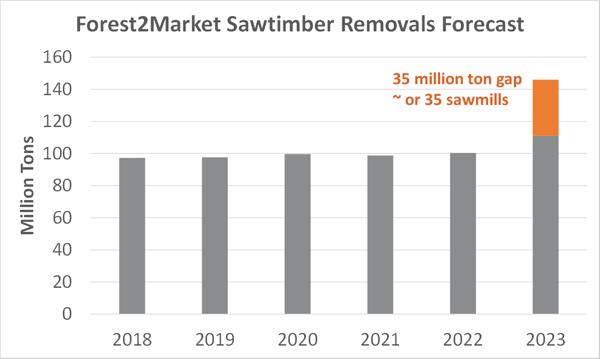 Lumber_Forecast_5