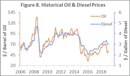 Oil_Mar_2019
