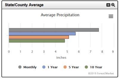 Rainfall_3