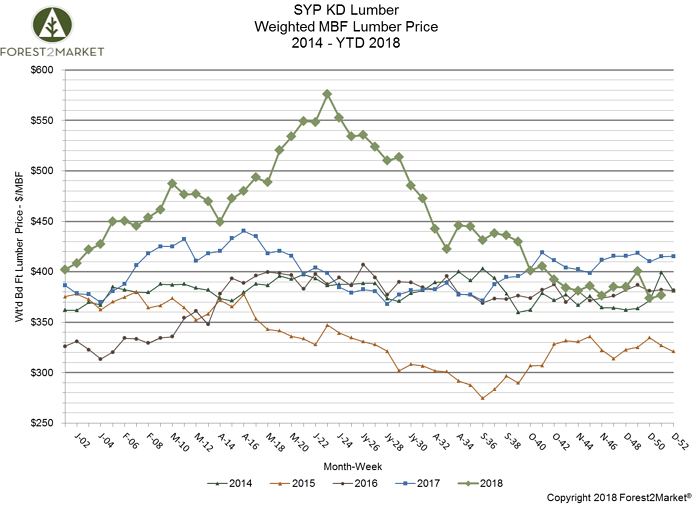 SYP Lumber Prices Finish 2018 in a Slump