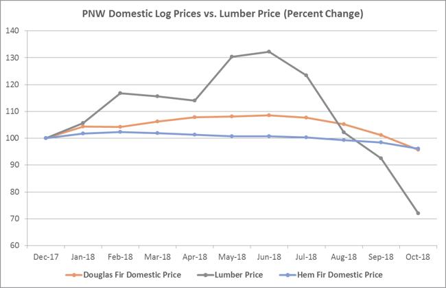 lumber_PNW