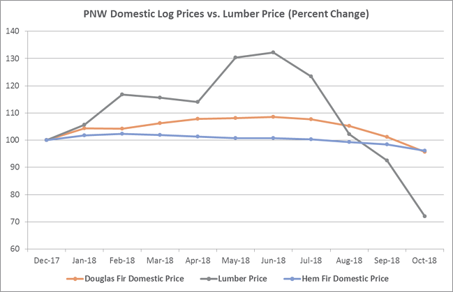 The Chart Ilrates That Lumber Prices Have Declined At A Much Greater Rate Than Log On Percentage Basis Over Last Year