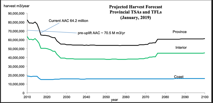 projected_harvest_forecast