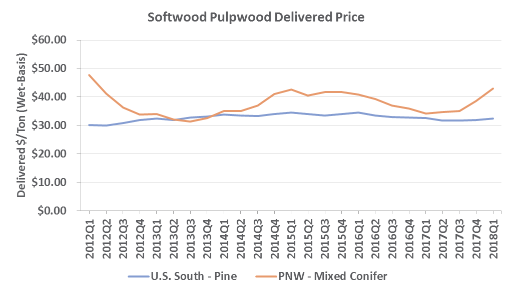 softwood_pw_jun2018