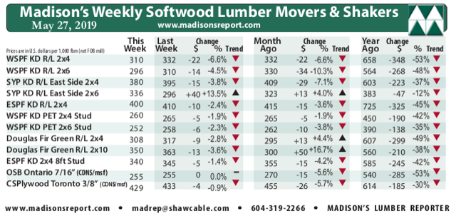 weekly_movers_shakers