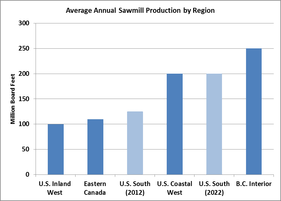 Size Matters: New Southern Yellow Pine Sawmills Scale for Efficiency
