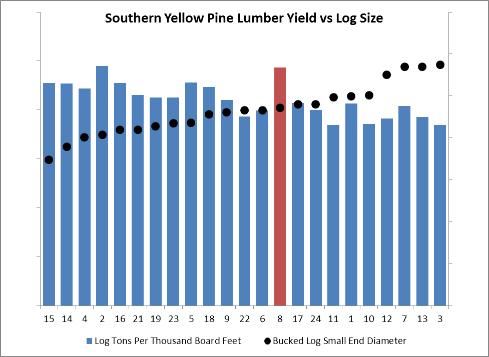 Identifying Opportunities for Improving Lumber Recovery