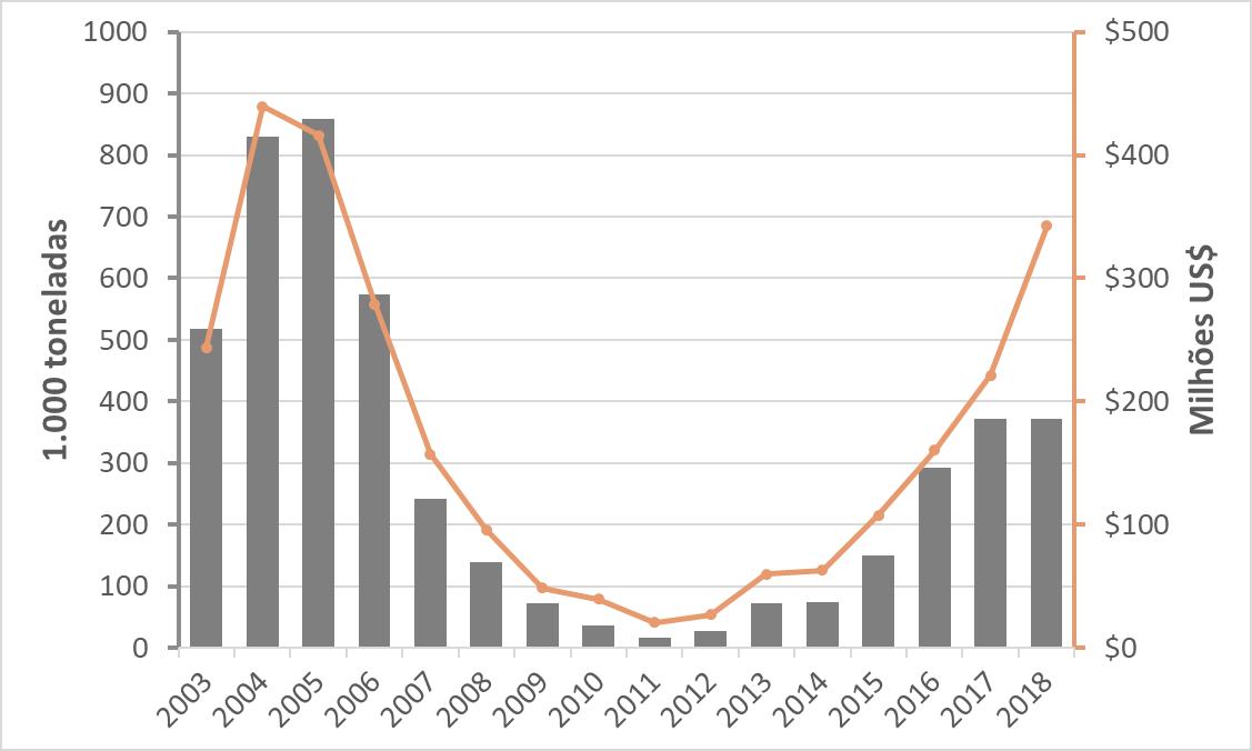 Importações americanas de compensado brasileiro aumentam 34% em 2018
