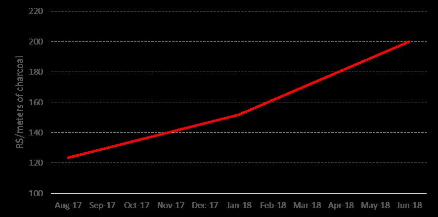Eucalyptus Price Trends in Brazil