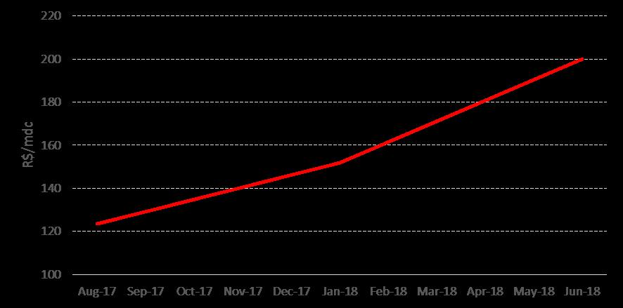 A tendência do preço de eucalipto nos principais estados produtores brasileiros