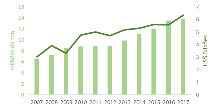Tendências das exportações do setor florestal brasileiro - Celulose