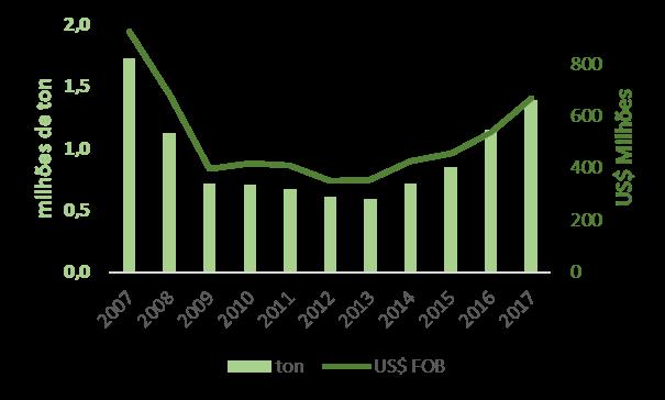 Tendências das exportações do setor florestal brasileiro – Madeira Serrada de Coníferas