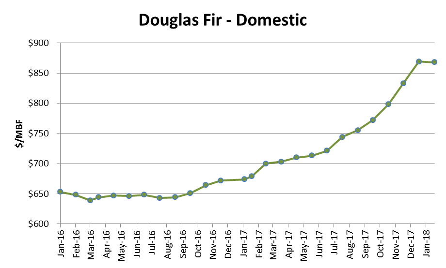 Douglas Fir Log Prices Surge in 1Q2018 Amid Tight Supply, Strong Demand