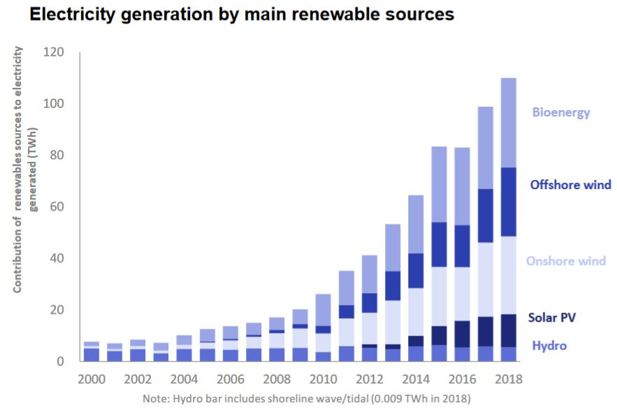UK Electricity Generation from Renewables Reached new High in 2018