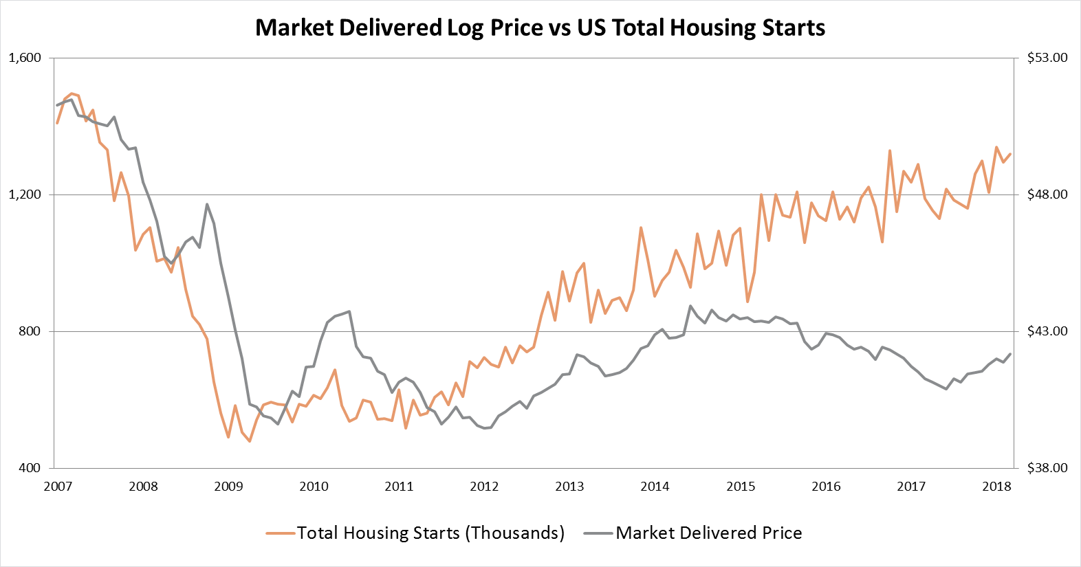 The Disconnect Between Log Prices and Lumber Prices in the US South