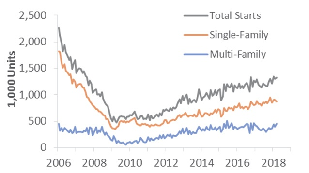US Housing Starts Inch Down in April; 'Demographic Tailwind' at Risk