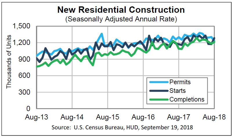 US Housing Starts Surge in August; Existing Home Prices Increase