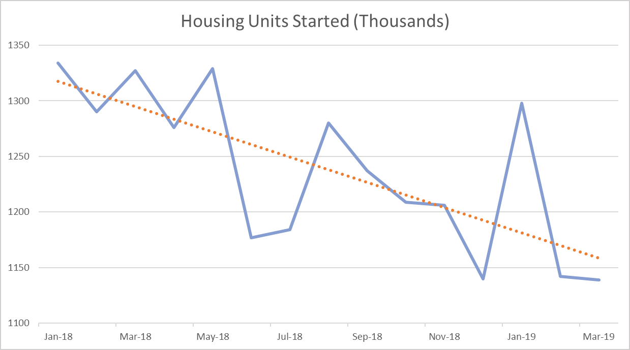 US Housing Starts Disappoint in March