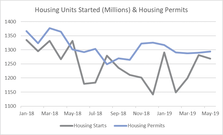 Housing Starts Take a Step Back in May