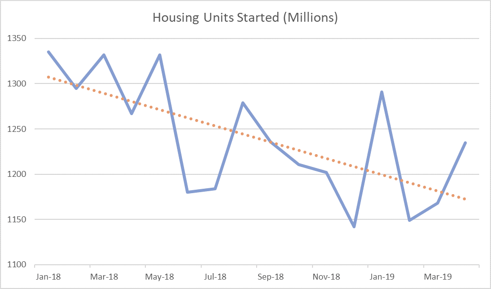 US Housing Starts Spring to Life in April